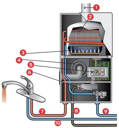 [Газовый проточный водонагреватель для бассейна своими руками